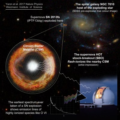 Scientists watch supernova explosion for the first time