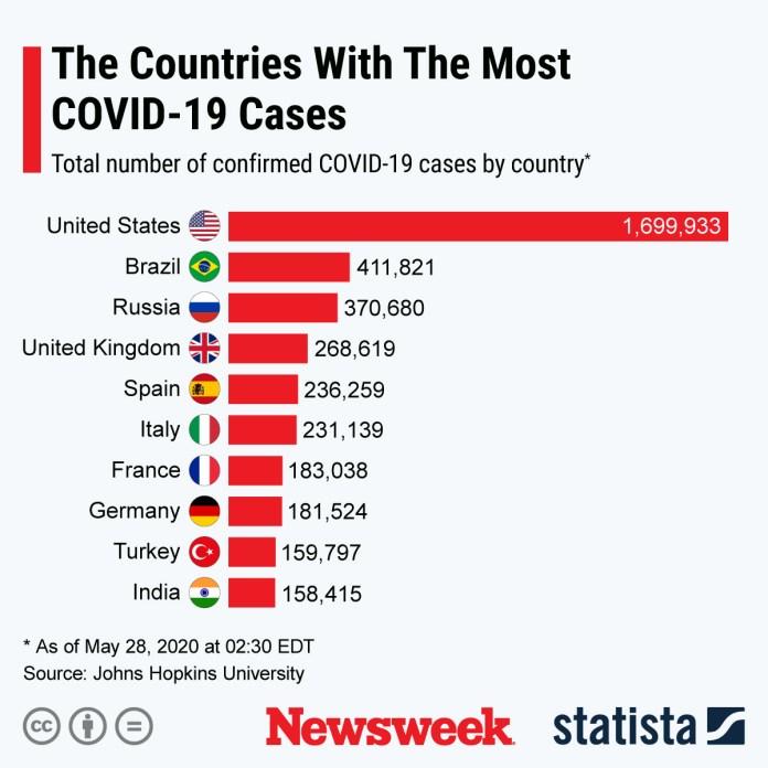 covid countries may 29