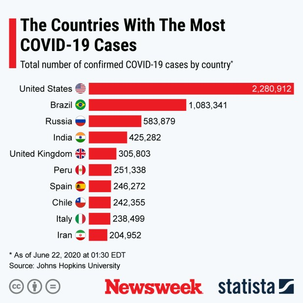 Countries with the most cases of COVID-19