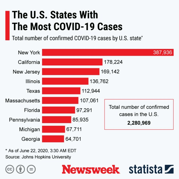 US States  USA  With most cases of COVID-19