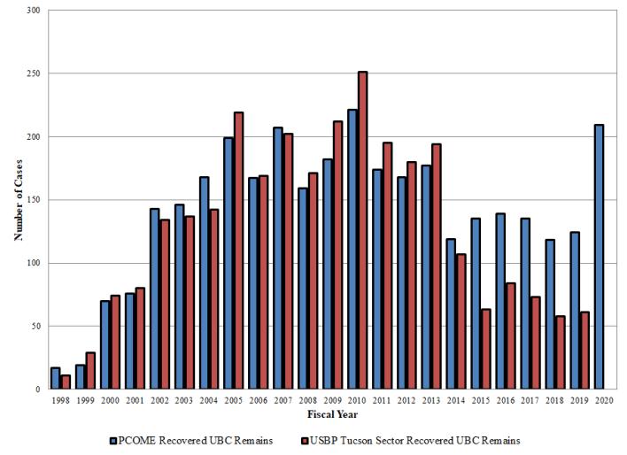Chart of Arizona Border Deaths