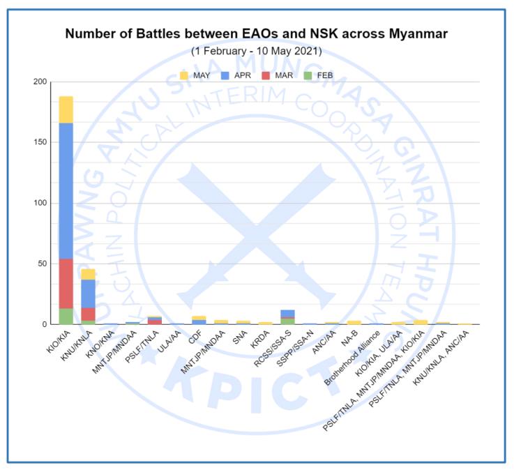 Number, battles, between, EAOs, NSKs, Myanmar