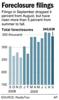 AP - CHANGES headline and intro text; graphic shows total foreclosure filings for past 13 months ...
