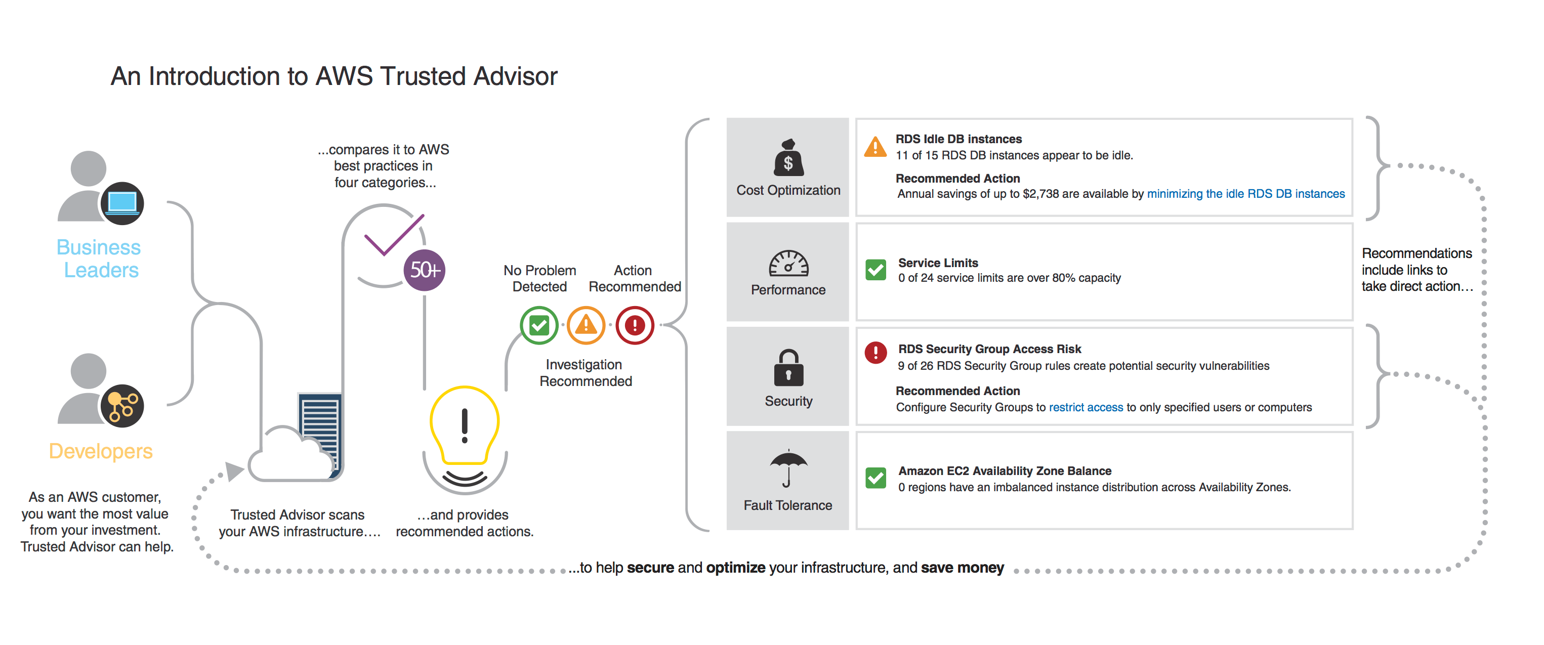 Aws Support
