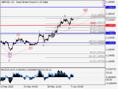 GBP/USD: Elliott Wave Analysis And Forecast For June 5-12