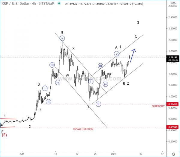 XRPUSD 4h Elliott Wave Analysis Chart