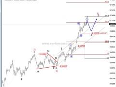 AUD/USD Looking Above 0.7000: Elliott Wave Analysis