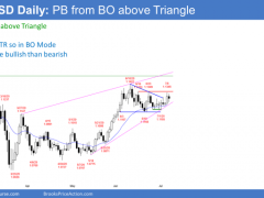 EUR/USD In A Trading Range: Confusion Most Likely
