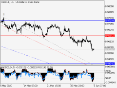 USD/CHF: Elliott Wave Analysis And Forecast For June 5-12