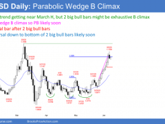 EUR/USD Trading Strategies: Pullback Expected