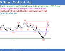 EUR/USD Trading Strategies: 03_05_20 | Investing.com