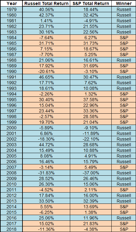 Russell 2000 so với S & P 500