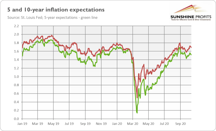 Inflation Chart.