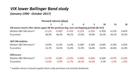 VIX Lower Bollinger Band Study