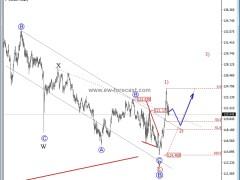 EUR/JPY Showing Bullish Signs - Elliott Wave Analysis