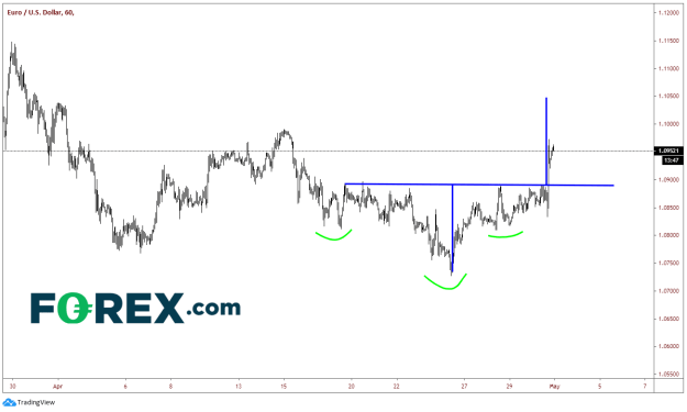 EURUSD 60 Min Chart