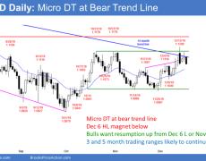 EUR/USD Trading Strategies: 12_18_19 | Investing.com