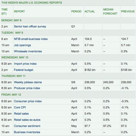 Week's Majors US Economic Reports