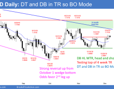 EUR/USD Trading Strategies: 12_06_19 | Investing.com