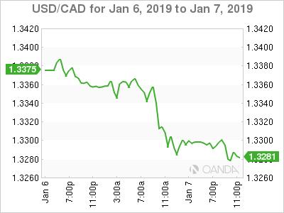 USD/CAD Chart
