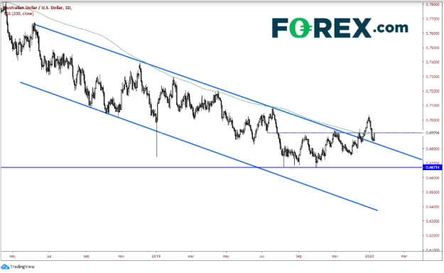 1-Day AUD/USD