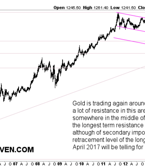 Gold Weekly 2001-2017