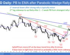 EUR/USD Forex Marketing Strategies | Investing.com