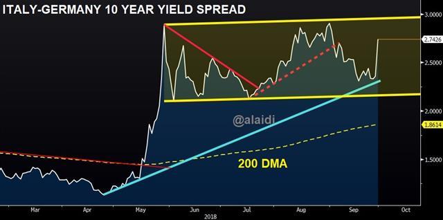 Italy Germany 10 Year Yield Spread