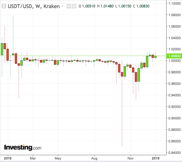 Tether Weekly Chart