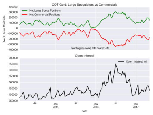 COT Gold large Speculators Vs Commercials