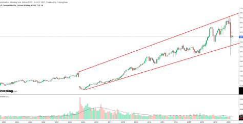 TJX Monthly Chart