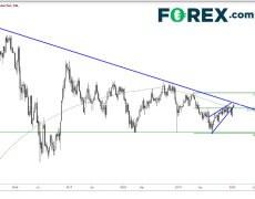 USD/JPY Higher On Solid Data