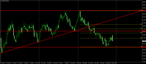 Weekly AUD/USD