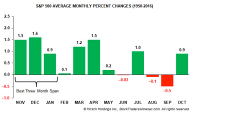 S&P 500 Average Monthly Percent Changes 1950-2016