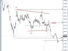 USD/CHF Eyeing 0.935/0.9300 Support - Elliott Wave Analysis