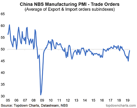 China NBS Manufacturing PMl - Trade Orders