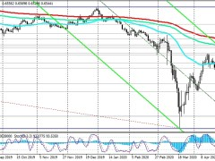 AUD/USD: Strong Resistance Level | Investing.com
