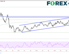 GBP/AUD Could Reach 2.00 | Investing.com