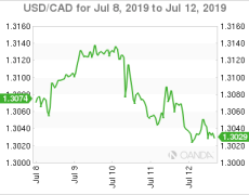 USD/CAD Canadian Dollar Higher As Dollar Faced Fed Cut Pressure