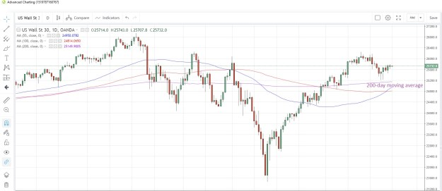 US30USD Daily Chart