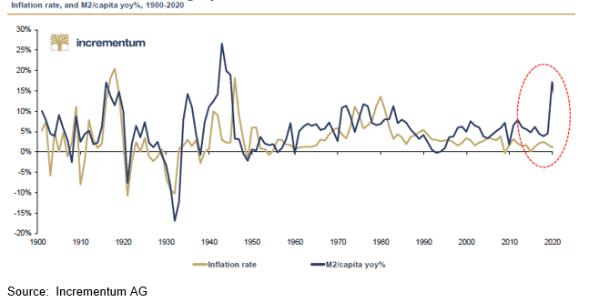 Inflation Rates Over 10 Years