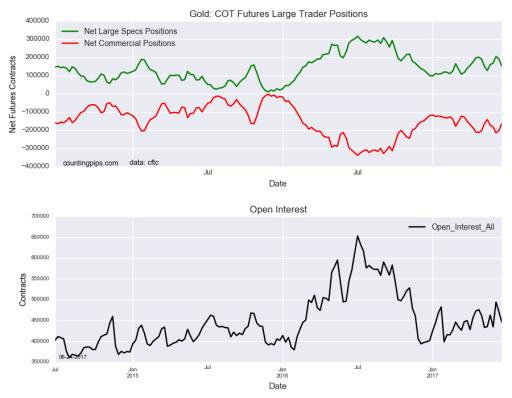 Gold Speculators Sharply Reduced Bullish Net Positions