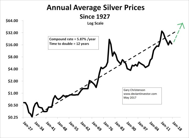 Annual Silver Price Since 1927