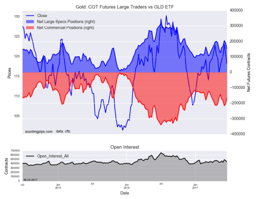 Gold COT Futures Large Traders Vs GLD ETF