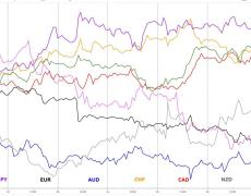USD & CAD Dominate Buy-Side Flows