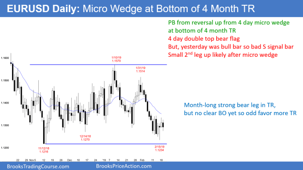 Eur Usd Micro Wedge Bottom Investing Com Tradermeetscoder -