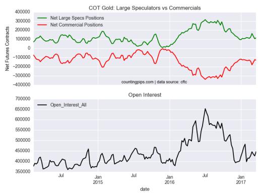 COT Gold: Large Speculators Vs Commercials