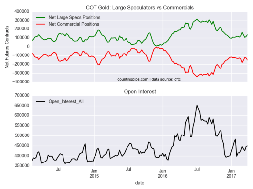 COT Gold: large Speculators Vs Commercials