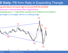 UR/USD Forex Market: Trading Strategies For Today