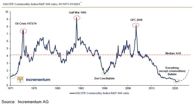 Commodity Index/S&P Ratio